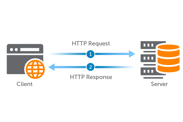 Diagram: HTTP Request and HTTP Response Between Client and Server