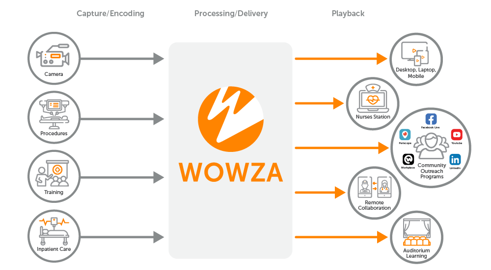 Medical streaming workflow showing the movement of content from capture to playback using Wowza's streaming technology.