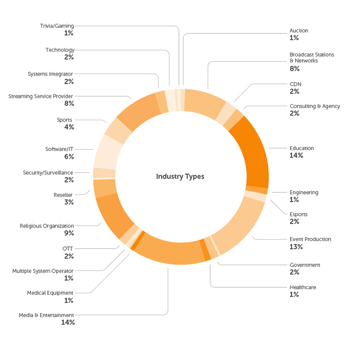 Survey Participants by Industry