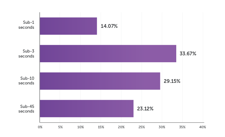 A graph showing how much latency broadcasters are currently experiencing, with 14% in the sub-one-second range, 34% in the sub-three-second range, 29% in the sub-ten-second range, and 23% in the sub-45-second range.