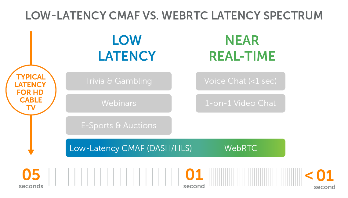 Latency Across WebRTC and CMAF