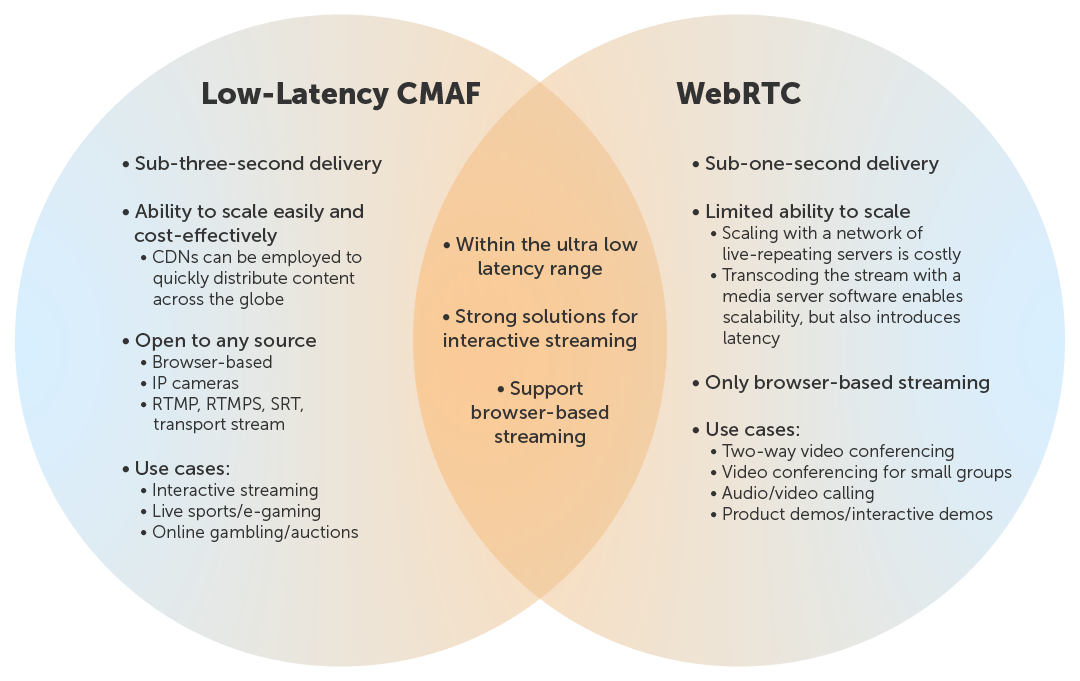 Venn Diagram: Low-Latency CMAF vs WebRTC