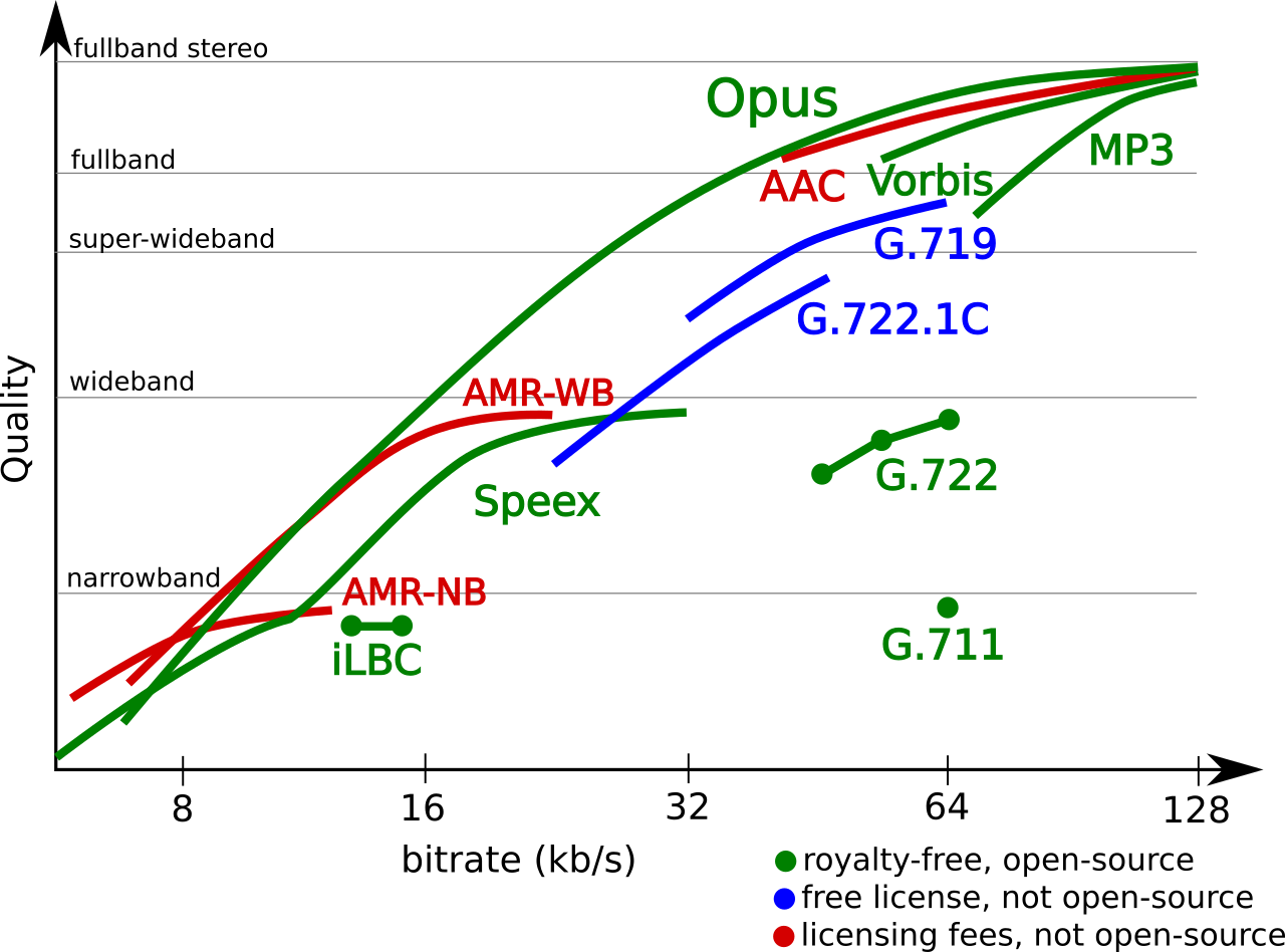Line graph comparing audio codecs by quality vs. bitrate
