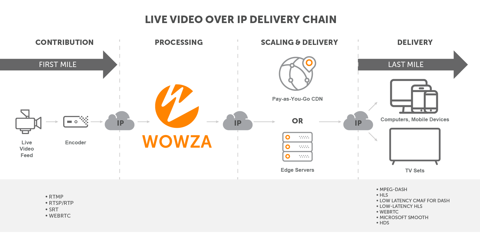 Workflow showing streaming protocols used from contribution through delivery after being repackaged using Wowza.