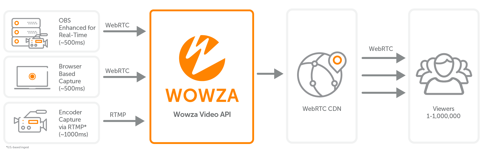 A workflow for Real-Time Streaming at Scale for Wowza Streaming Cloud.