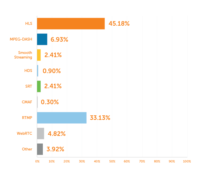 Graph: Streaming Formats in Use Today