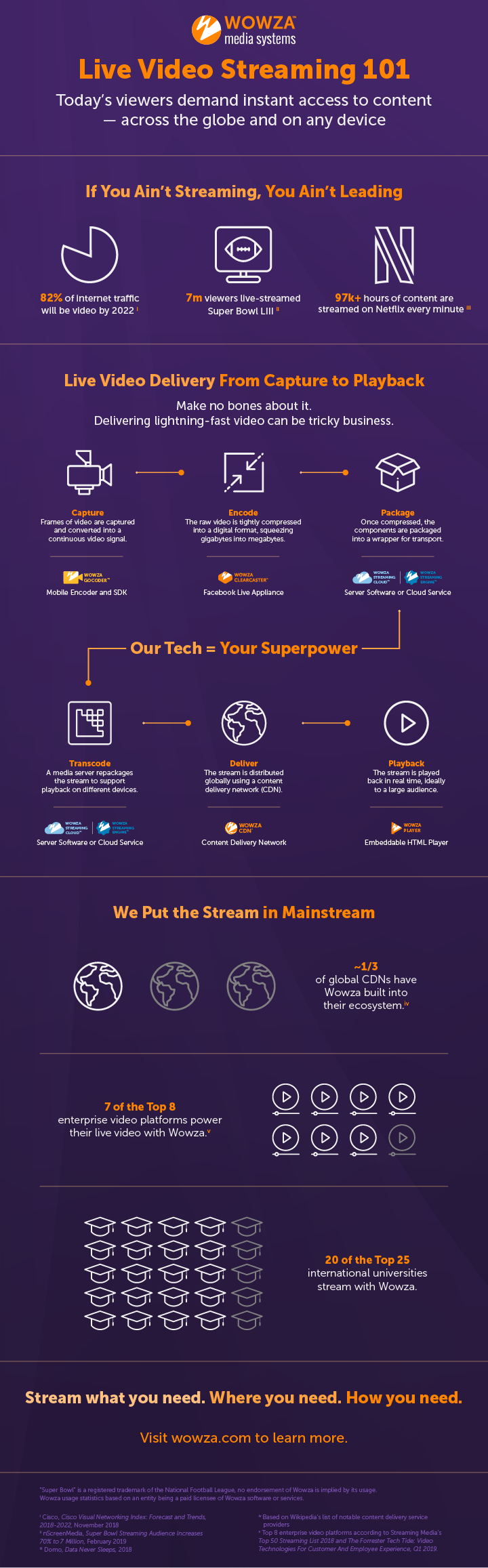 Infographic: Streaming 101