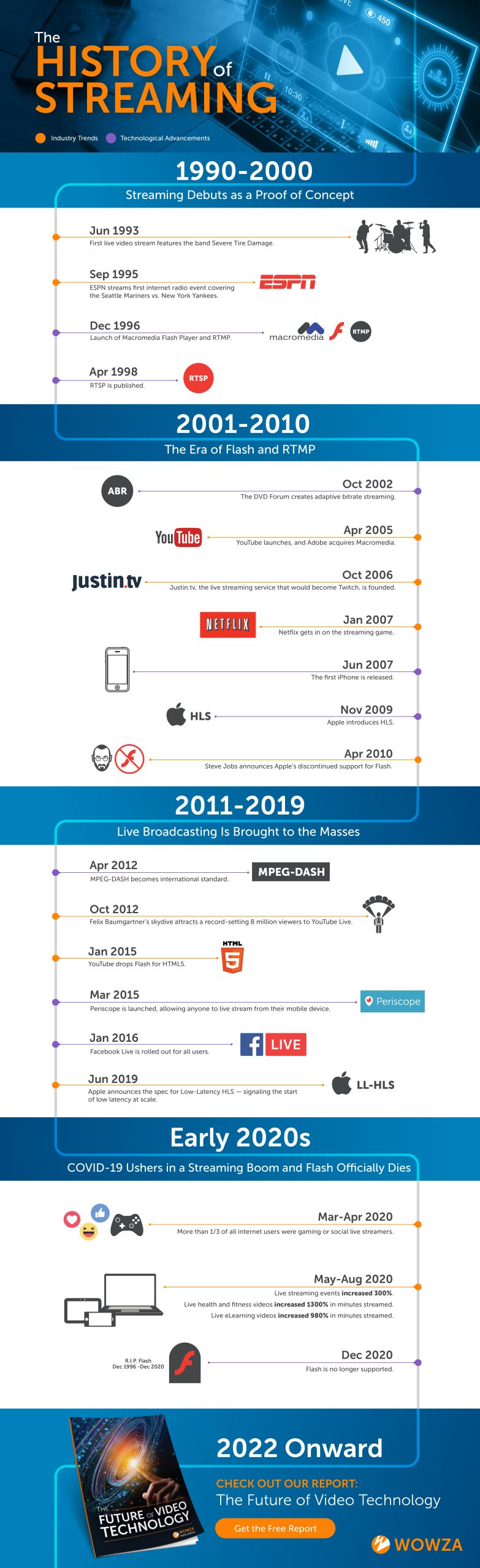 A timeline spanning from 1990 through 2001 detailing the biggest developments in video streaming.