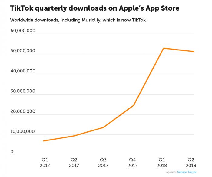 Graph: Tik Tok Quarterly Downloads