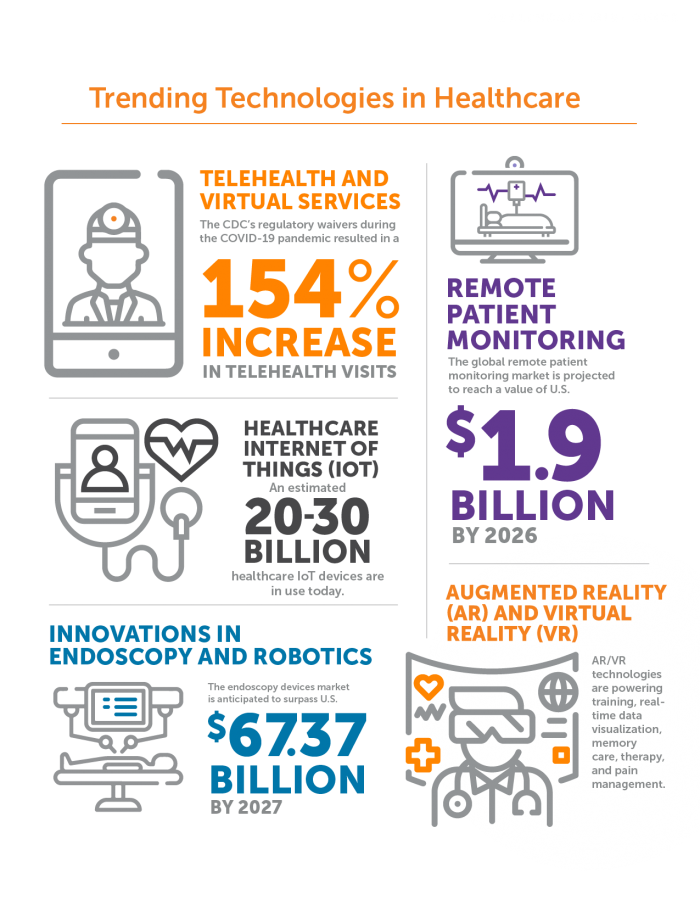 1.Telehealth and Virtual Services The CDC's regulatory waivers during the COVID-19 pandemic resulted in a 154% increase in telehealth visits.   2.Remote Patient Monitoring The global remote patient monitoring market is projected to reach a value of U.S. $1.9 billion by 2026.   3.Healthcare Internet of Things (IoT) An estimated 20-30 billion healthcare IoT devices are in use today.    4.Innovations in Endoscopy and Robotics The endoscopy devices market is anticipated to surpass U.S. $67.37 billion by 2027.   5.Augmented Reality (AR) and Virtual Reality (VR) AR/VR technologies are powering training, real-time data visualization, memory care, therapy, and pain management.