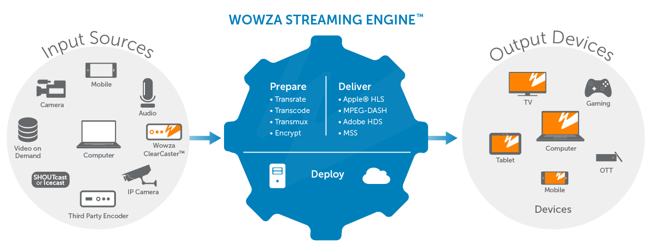 How Wowza Streaming Engine Works Diagram