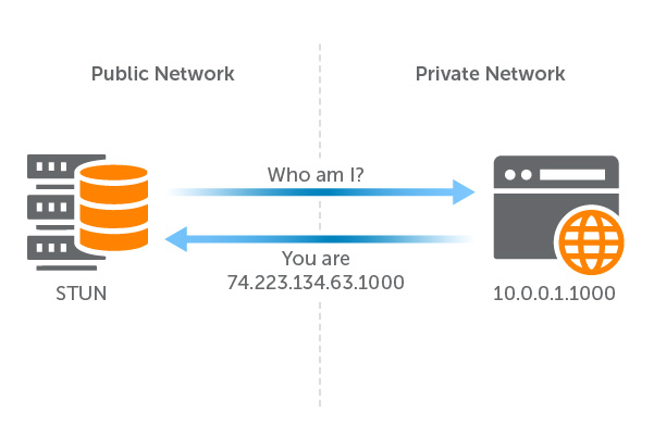 Diagram: STUN Server Signaling From Private to Public Networks