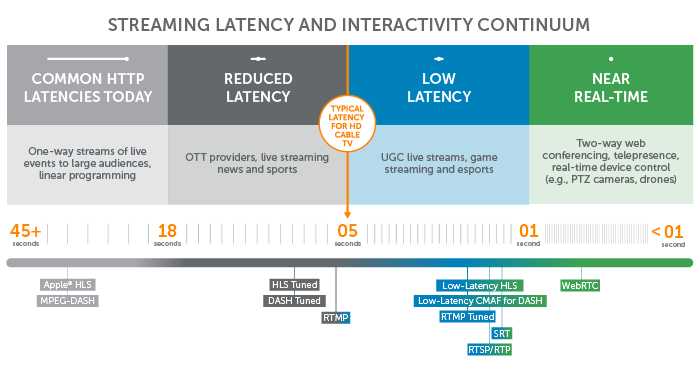 Streaming latency continuum showing how HLS compares to alternative protocols like MPEG-DASH and WebRTC in terms of delivery speed.