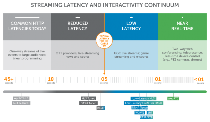 The Streaming Latency and Interactivity Continuum