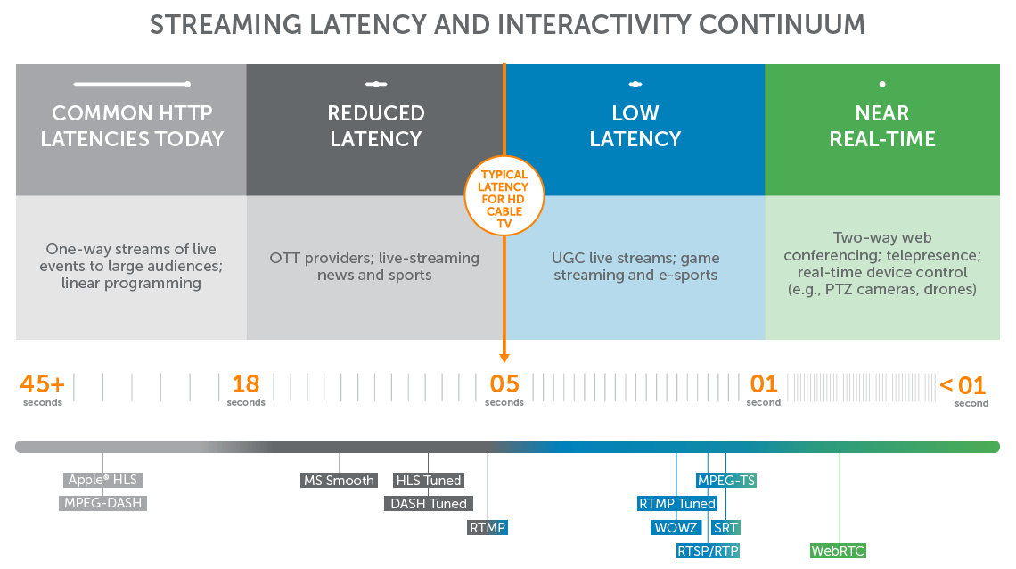 Scale of latency resulting from different streaming protocols