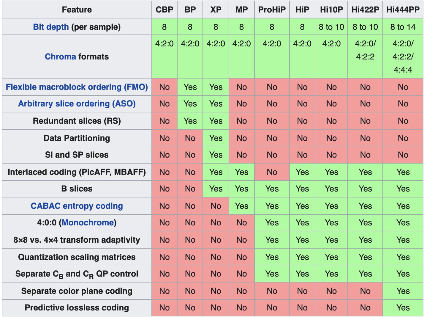 Table 5. The most commonly used profiles are baseline (BP), main (MP), and high (HiP).