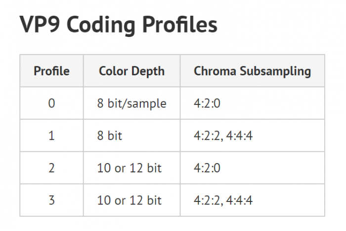 A chart titled 'VP9 Coding Profiles' with color depth and chroma subsampling data for profiles 1-3.