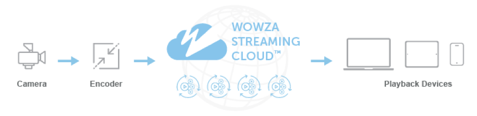 Workflow: Wowza Stream Sources